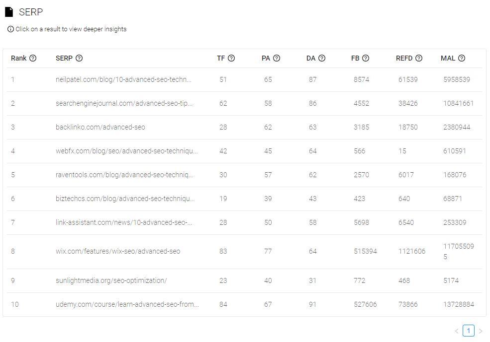 Brand Overflow Keywor Analysis