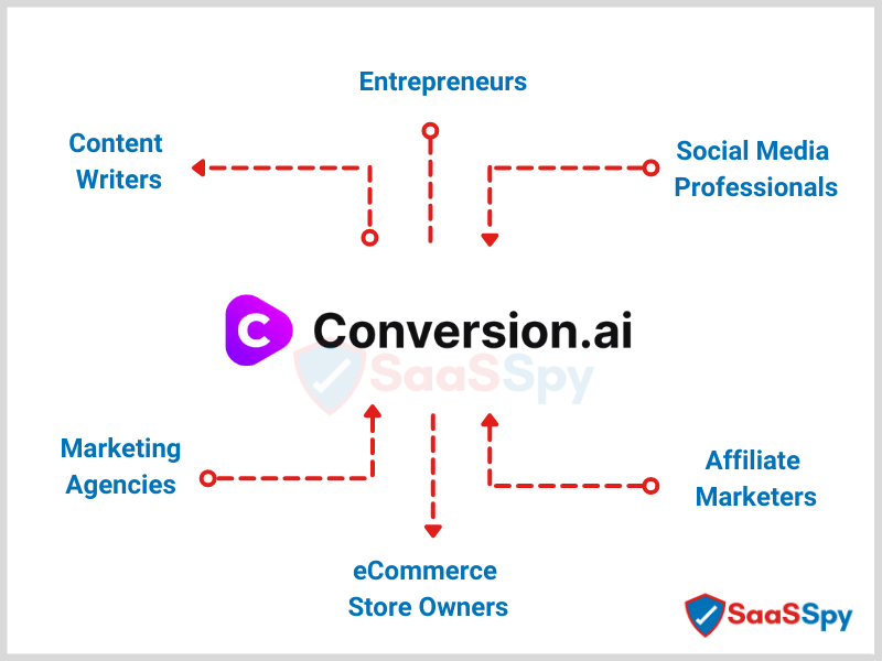 Who Is Conversion.AI Perfect Fit For